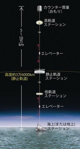 【未来の解体予想】地上と宇宙を行き来する 宇宙エレベーター
